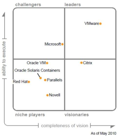 Gartner_Virtualization_Magic_Quadrant_2010