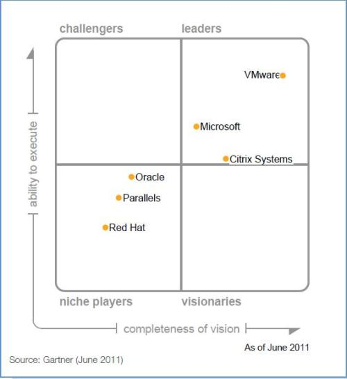 Gartner_Virtualization_Magic_Quadrant_2011