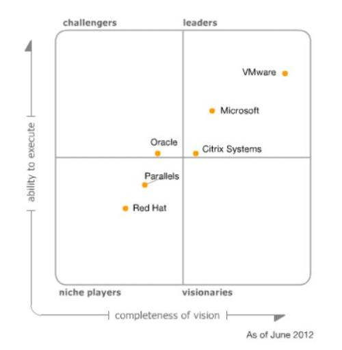 Gartner_Virtualization_Magic_Quadrant_2012