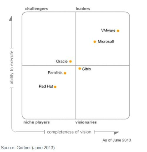 Gartner_Virtualization_Magic_Quadrant_2013