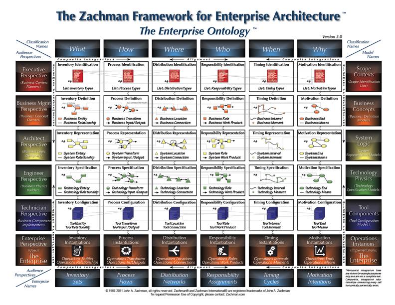 Zachman_framework